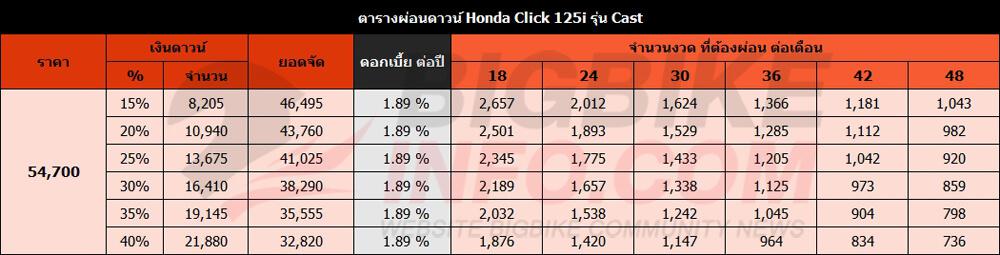 ตารางผ่อนดาวน์ Honda Click 125i รุ่น Cast ปี 2018