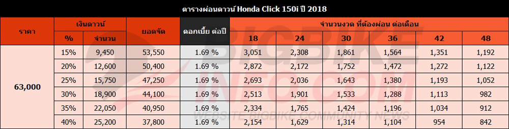 ตารางผ่อนดาวน์ Honda Click 150i ปี 2018