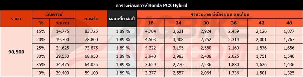 ตารางผ่อนดาวน์ Honda PCX Hybrid ปี 2018