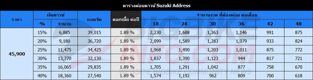 ตารางผ่อนดาวน์ Suzuki Address