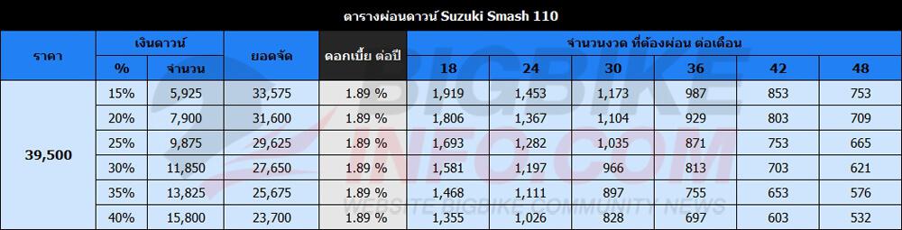 ตารางผ่อนดาวน์ Suzuki Smash 110 รุ่น สตาร์ทมือ-ดิสก์เบรก