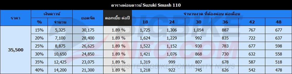 ตารางผ่อนดาวน์ Suzuki Smash 110 รุ่น สตาร์ทเท้า-ดรัมเบรก
