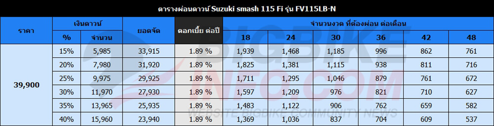 ตารางผ่อนดาวน์ Suzuki smash 115 Fi รุ่นFV115LB-N
