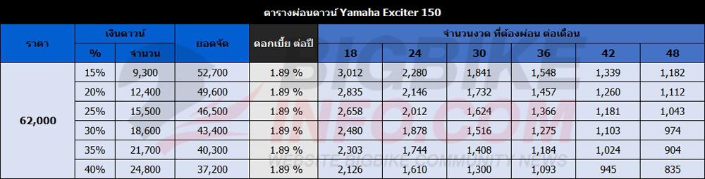 ตารางผ่อนดาวน์ Yamaha Exciter 150 ปี 2017