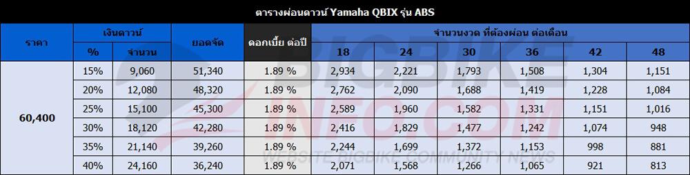 ตารางผ่อนดาวน์ Yamaha QBIX ปี 2018 รุ่น ABS