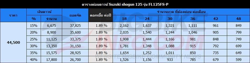 ตารางผ่อนดาวน์ ซูซูกิ โชกัน 125 รุ่น FL125FS-P