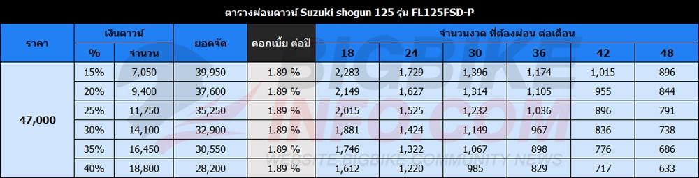 ตารางผ่อนดาวน์ ซูซูกิ โชกัน 125 รุ่น FL125FSD-P