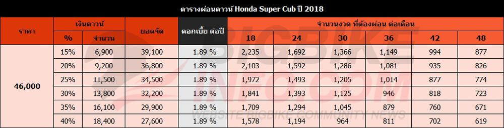 ตารางผ่อนดาวน์ Honda Super Cub ปี 2018