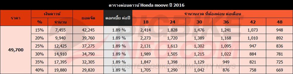 ตารางผ่อนดาวน์ Honda moove ปี 2016