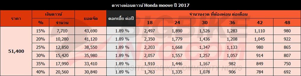 ตารางผ่อนดาวน์ Honda moove ปี 2017