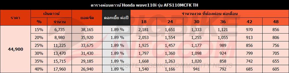 ตารางผ่อนดาวน์ Honda wave110i รุ่น AFS110MCFK TH ปี 2019