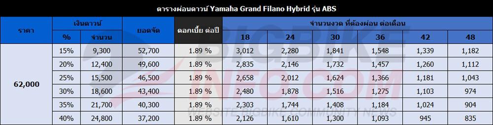 ตารางผ่อนดาวน์ New Yamaha Grand Filano Hybrid ปี 2018 รุ่น ABS