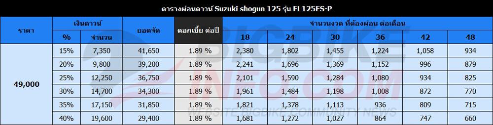 ตารางผ่อนดาวน์ Suzuki shogun 125 รุ่นFL125FS-P