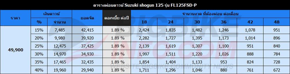 ตารางผ่อนดาวน์ Suzuki shogun 125 รุ่น FL125FSD-P