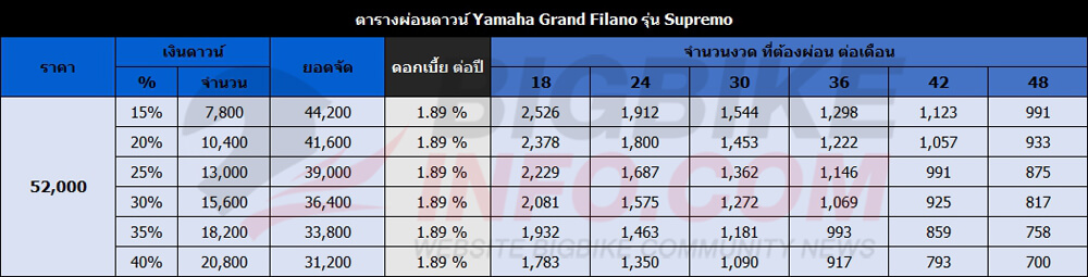ตารางผ่อนดาวน์ Yamaha Grand Filano ปี 2017 รุ่น Supremo