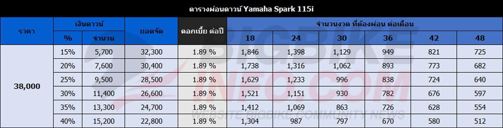 ตารางผ่อนดาวน์ ยามาฮ่า สปาร์ค 115ไอ ปี 2015 รุ่น ล้อซี่ลวด/ดรัมเบรก