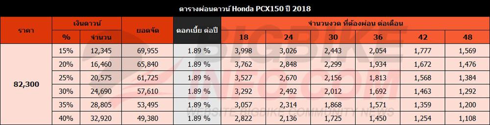 ตารางผ่อนดาวน์ Honda PCX150 ปี 2018