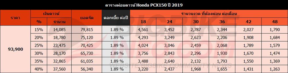 ตารางผ่อนดาวน์ Honda PCX150 ปี 2019