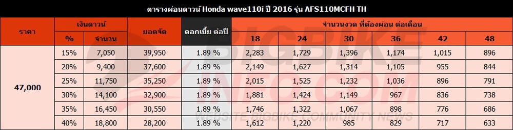 ตารางผ่อนดาวน์ Honda wave110i ปี 2016 รุ่น AFS110MCFHTH