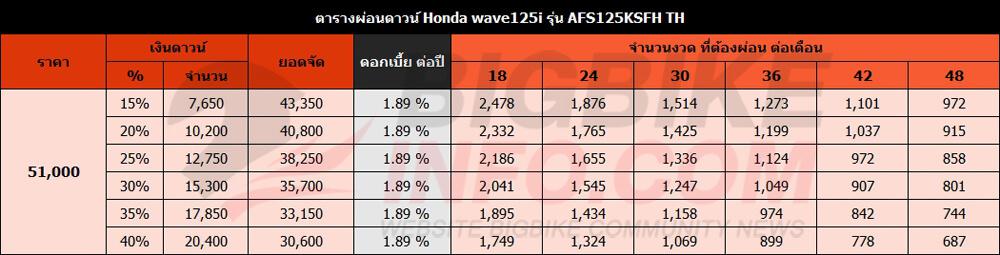 ตารางผ่อนดาวน์ Honda wave125i ปี 2016 รุ่น AFS125KSFH TH