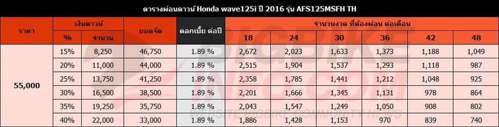 ตารางผ่อนดาวน์ Honda wave125i ปี 2016 รุ่น AFS125MSFH TH