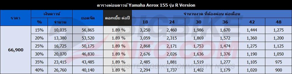 ตารางผ่อนดาวน์ ยามาฮ่า แอร็อกซ์ 155 ปี 2017 รุ่น R Version