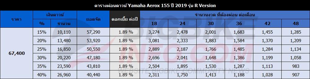 ตารางผ่อนดาวน์ Yamaha Aerox 155 ปี 2019 รุ่น R Version