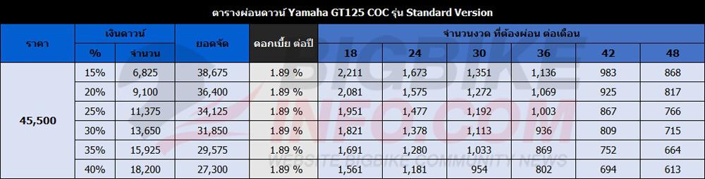 ตารางผ่อนดาวน์ Yamaha GT125 COC ปี 2017 รุ่น Standard Version