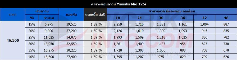 ตารางผ่อนดาวน์ ยามาฮ่า มีโอ 125ไอ ปี 2015 (ล้อแม็ก)