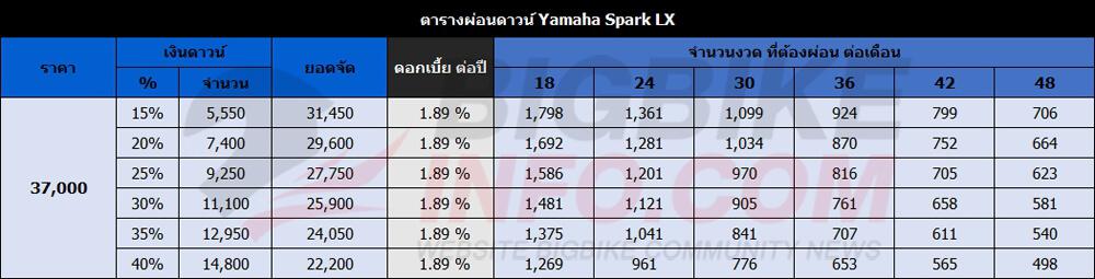 ตารางผ่อนดาวน์ Yamaha Spark LX ปี 2016 รุ่น ดรัมเบรก-ล้อซี่ลวด-สตาร์เท้า