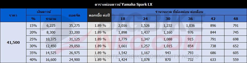 ตารางผ่อนดาวน์ Yamaha Spark LX ปี 2016 รุ่น ดิสก์เบรก-ล้อซี่ลวด-สตาร์มือและสตาร์เท้า