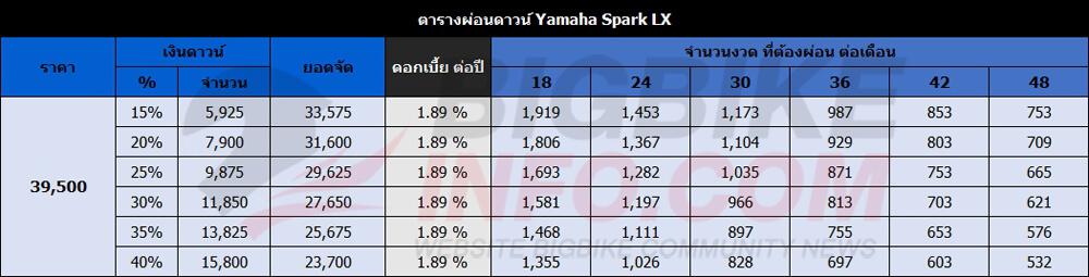 ตารางผ่อนดาวน์ Yamaha Spark LX ปี 2016 รุ่น ดิสก์เบรก-ล้อซี่ลวด-สตาร์เท้า