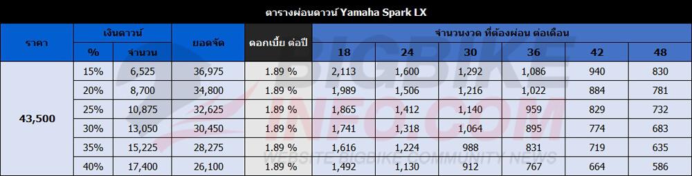 ตารางผ่อนดาวน์ Yamaha Spark LX ปี 2016 รุ่น ดิสก์เบรก-ล้อแม็ก-สตาร์มือและสตาร์เท้า