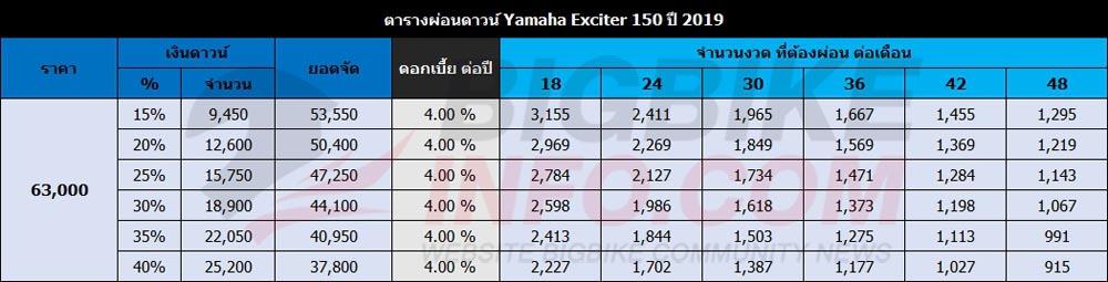 ตารางผ่อนดาวน์ Yamaha Exciter 150 รุ่น STD 2019