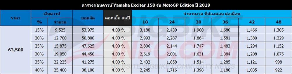 ตารางผ่อนดาวน์ Yamaha Exciter 150 รุ่น MotoGP Edition 2019