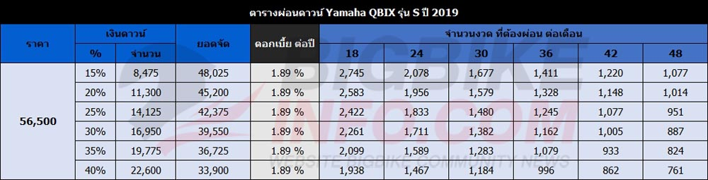 ตารางผ่อนดาวน์ Yamaha QBIX รุ่น S ปี 2019