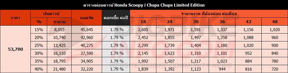 ตารางผ่อนดาวน์ ฮอนด้า Scoopy i Chupa Chups Limited Edition