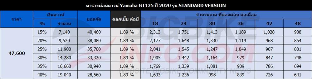 ตารางผ่อนดาวน์ ยามาฮ่า จีที125 ปี 2020 รุ่น STANDARD VERSION