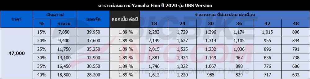 ตารางผ่อนดาวน์ ยามาฮ่า ฟินน์ ปี 2020 รุ่น UBS Version