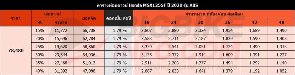 ตารางผ่อนดาวน์ ฮอนด้า เอ็มเอสเอ็กซ์125เอสเอฟ ปี 2020 รุ่น ABS