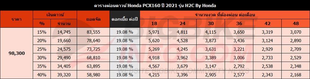 ตารางผ่อนดาวน์ ฮอนด้า พีซีเอ็กซ์160 ปี 2021 รุ่นพิเศษ H2C By Honda