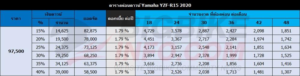 ตารางผ่อนดาวน์ ยามาฮ่า วายแซดเอฟ-อาร์15 ปี 2020