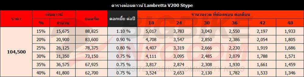 ตารางผ่อนดาวน์ แลมเบรตต้า วี200 Stype