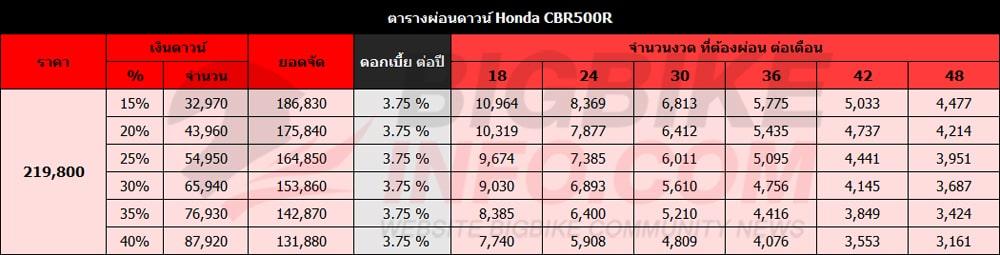 ตารางผ่อนดาวน์ Honda CBR500R