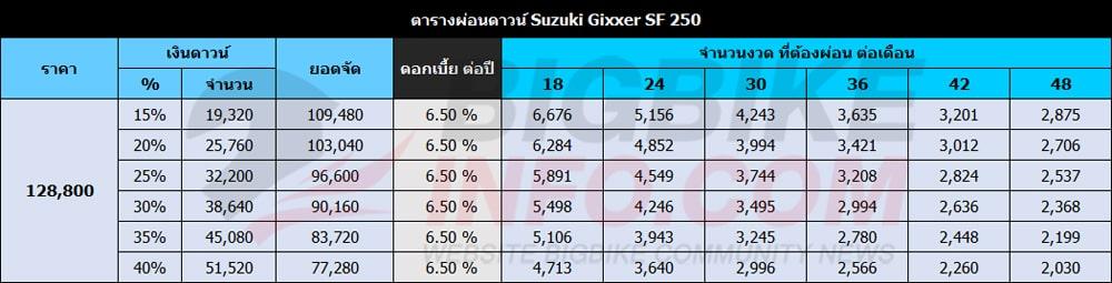ตารางผ่อนดาวน์ New Gixxer SF 250 2021