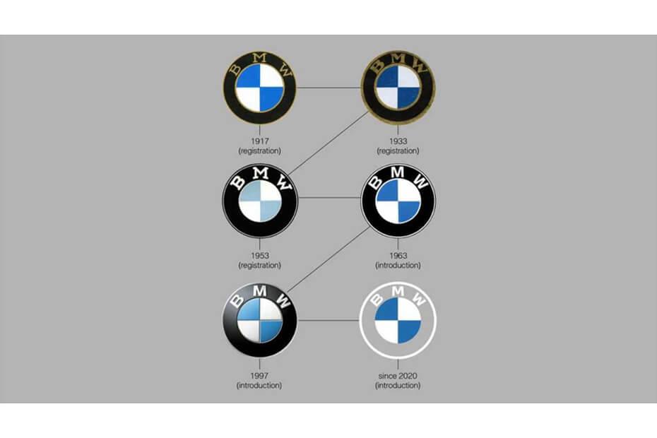 ประวัติความเป็นมาของโลโก้ BMW ที่น่าสนใจ