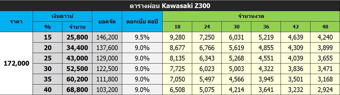 ตารางผ่อนดาวน์ Kawasaki Z300