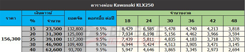 KLX250ตารางผ่อนดาวน์ คาวาซากิ เคแอลเอ็กซ์