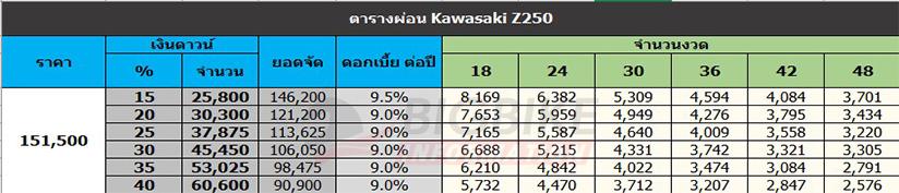 ตารางผ่อนดาวน์ คาวาซากิ แซด 250 (ราคาเก่า)