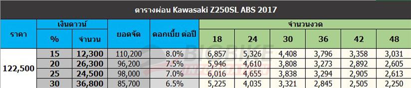 ตารางผ่อนดาวน์ คาวาซากิ แซด 250 เอสแอล ปี 2017